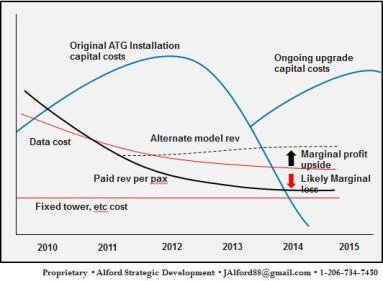 Gogo economic model challenges 2